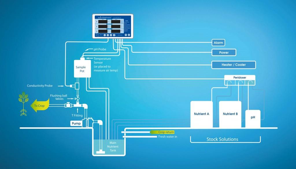 Recirculating Hydroponic System Dosing Controller - Pure Hydroponics